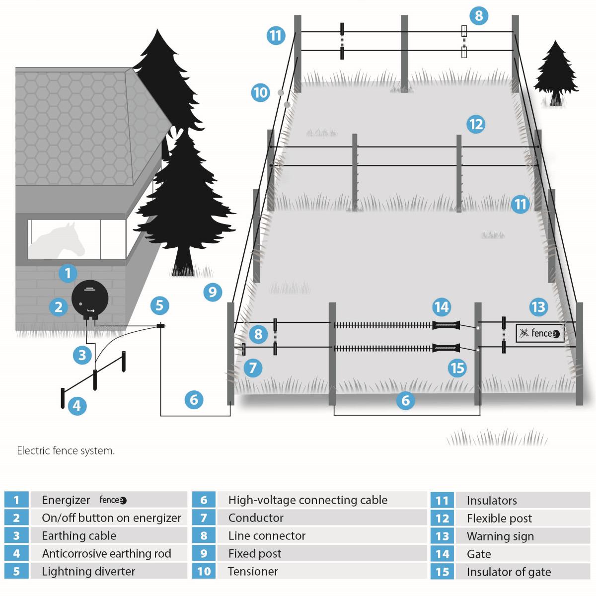 Hogyan működik az elektromos kerítés-rendszer